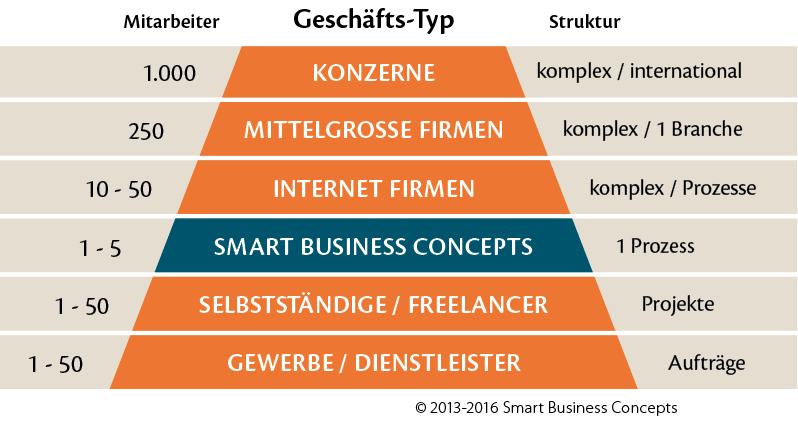 Smart Business Geschäftstyp-Pyramide