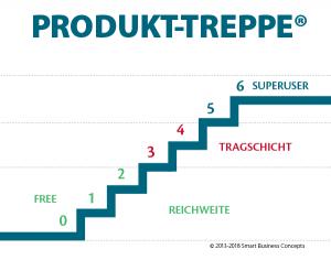 Smart Business Produkt-Treppe